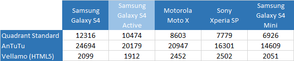 benchmarks-galaxy-s4-active