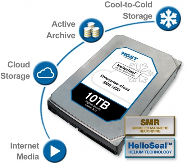 HD de 10 TB da Western Digital
