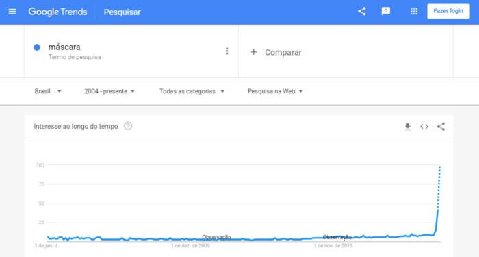 Google Trends - máscara