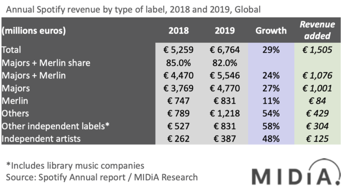 Spotify revenue by MIDiA Research. (Image: Playback / MIDiA Research)