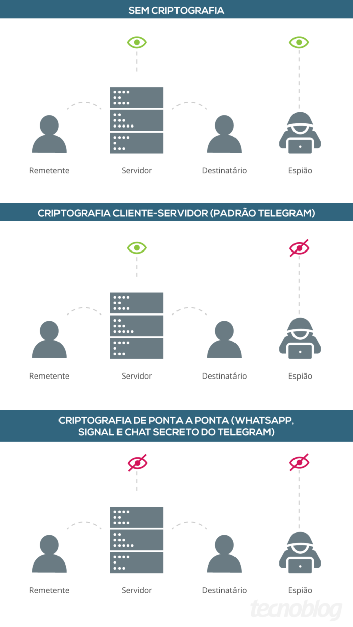 Types of Cryptography (Image: Vitor Pádua / Tecnoblog)